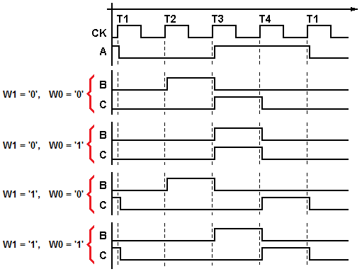 timing diagram of the sequences to be generated